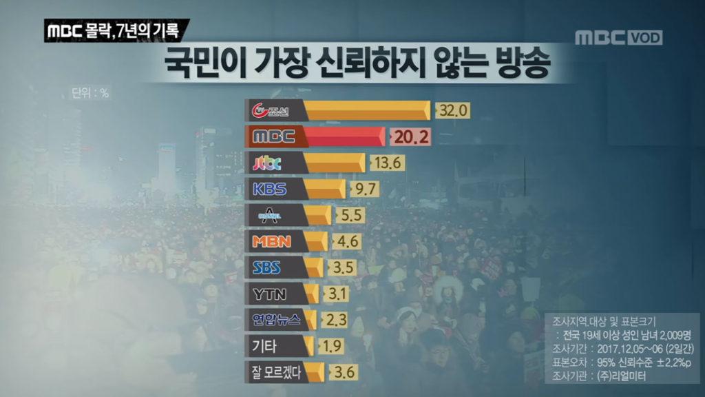 PD수첩 MBC 7년 몰락의 역사 1024x576 손정은 아나운서 진행 PD수첩 MBC 몰락, 7년의 기록