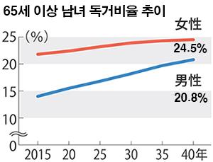 독거노인 비율 2040년 일본의 고령가구 40%, 미혼 및 독거노인 급증