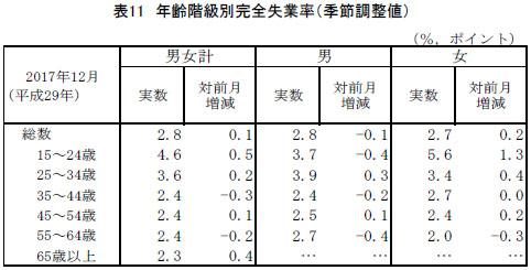 연령별 완전실업률 日 12월 완전실업률 2.8%, 20대 실업자 가장 많아..