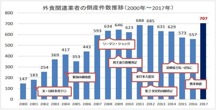 외식업자 도산건수 일본 기업도산 건수 증가! 인력부족 도산 47.2%급증
