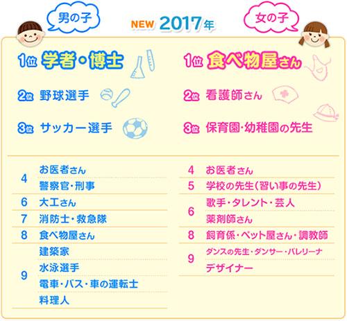 일본 어린이 장래희망직업 한국과 일본의 어린이 장래 희망직업 1위는?
