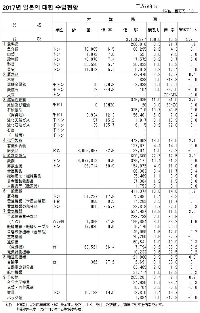 일본 한국 수입품목 일본의 무역수지 2년 연속 흑자기록! 한국에 자동차수출 증가