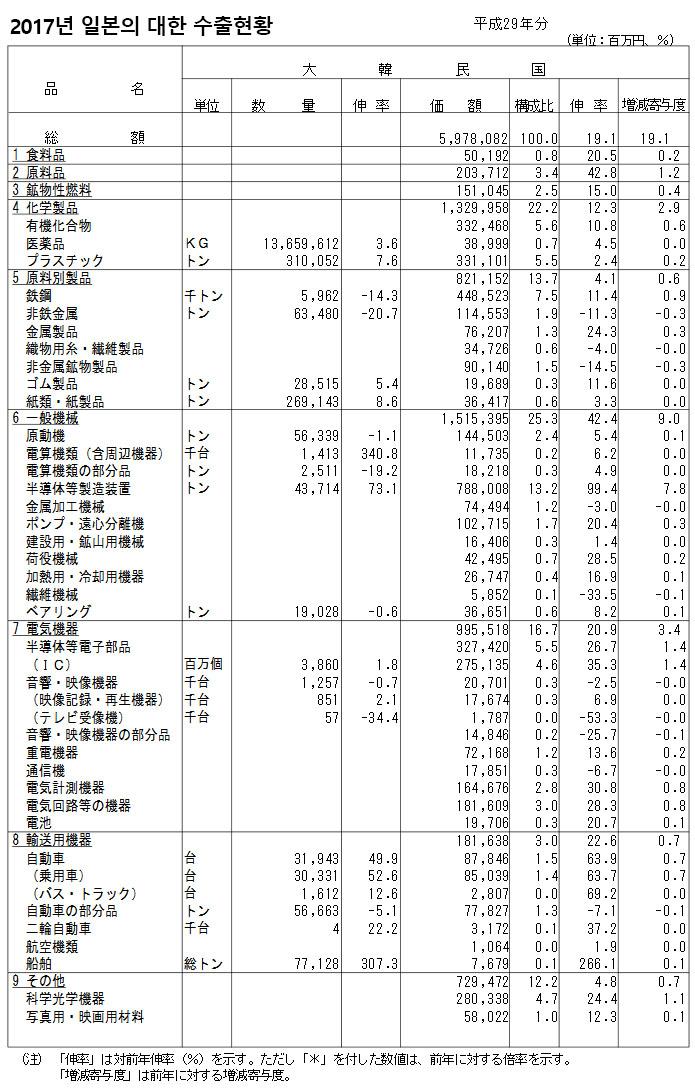 일본 한국 수출품목 일본의 무역수지 2년 연속 흑자기록! 한국에 자동차수출 증가