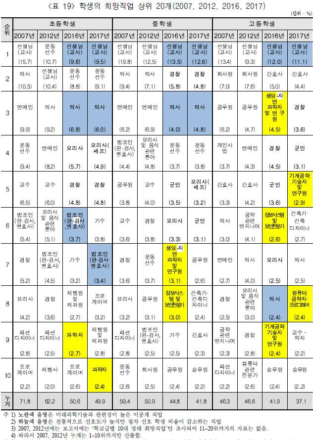 장래희망직업 20개 한국과 일본의 어린이 장래 희망직업 1위는?