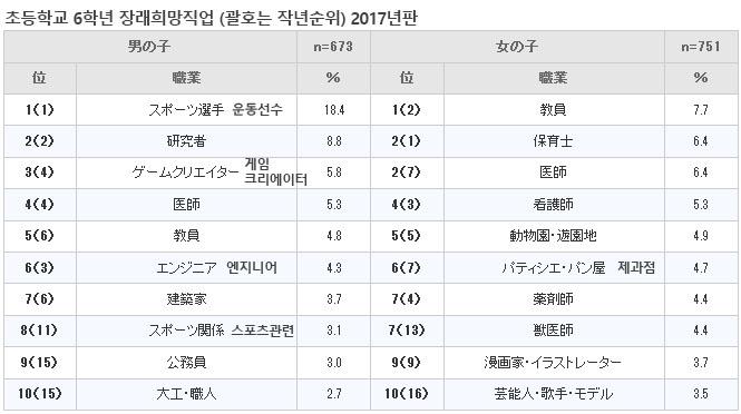 초등학생 장래희망직업 한국과 일본의 어린이 장래 희망직업 1위는?