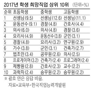 초중고 장래희망직업 한국과 일본의 어린이 장래 희망직업 1위는?