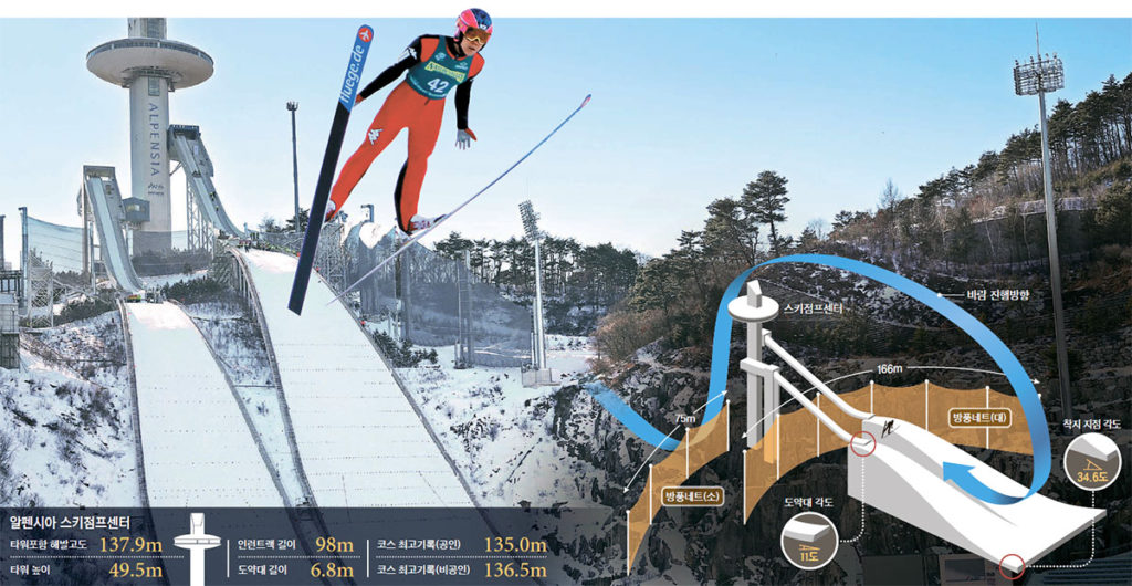평창 스키점프 1024x530 평창올림픽 일본대표 40대 스키점퍼의 체중관리 생활습관 7가지