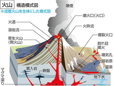 화산모형 일본 기상청 12월 지진활동 및 활화산 상황 발표