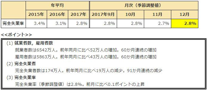 12월 완전실업률 日 12월 완전실업률 2.8%, 20대 실업자 가장 많아..