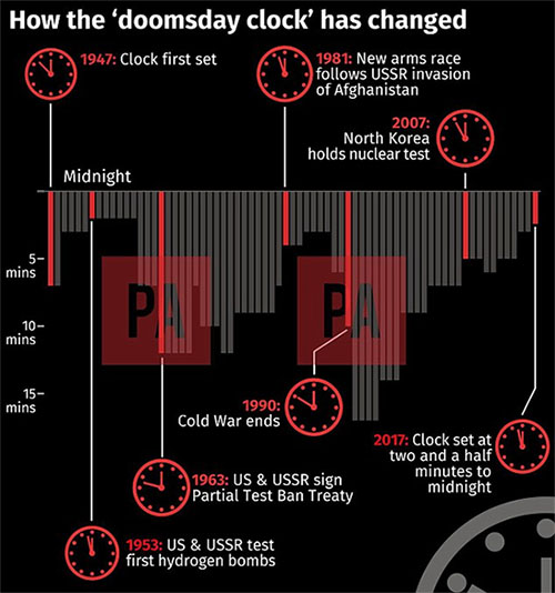 doomsday clock 1 지구종말 2분전! 핵무기와 지구온난화가 앞당긴 운명의 날 시계