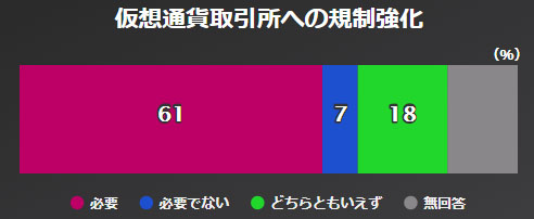 가상화폐 규제강화 NHK 아베내각 지지율 46%, 평창올림픽 남북화해모드 65%가 부정적