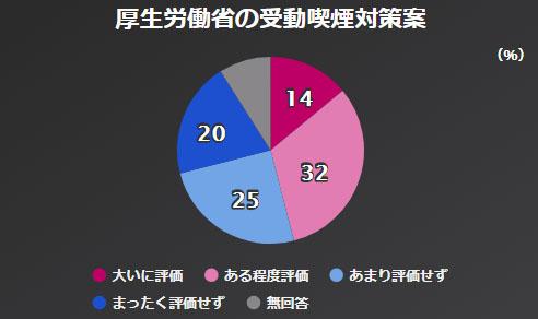 간접흡연대책 NHK 아베내각 지지율 46%, 평창올림픽 남북화해모드 65%가 부정적