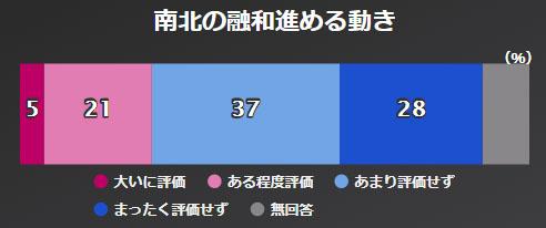 남북대화 NHK 아베내각 지지율 46%, 평창올림픽 남북화해모드 65%가 부정적