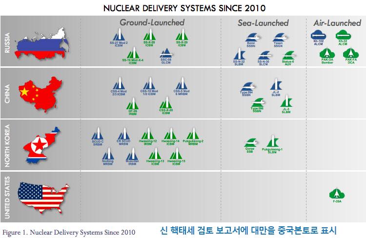 미국의 핵무기전략 미국 저강도핵무기 개발! 핵태세 검토보고서 전문