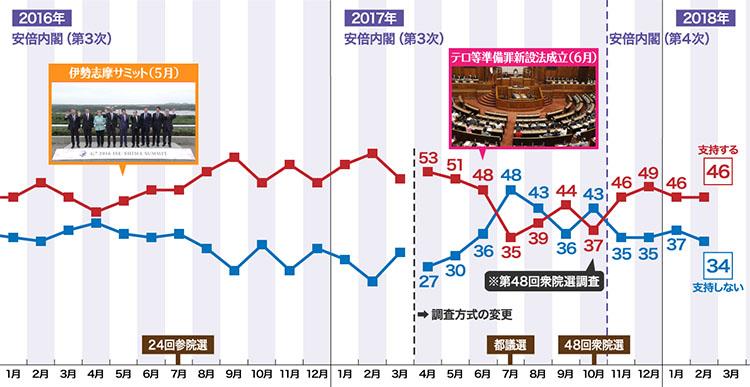 아베 내각 지지율 NHK 아베내각 지지율 46%, 평창올림픽 남북화해모드 65%가 부정적