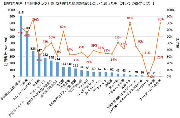 오사카 관광지 오사카 외국인 관광객 1천만명 돌파! 한국인 53%급증