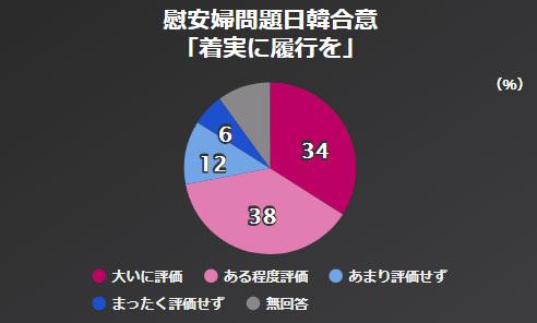 위안부합의 이행 NHK 아베내각 지지율 46%, 평창올림픽 남북화해모드 65%가 부정적