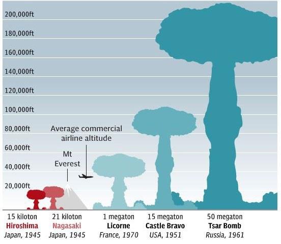 저강도 핵무기 미국 저강도핵무기 개발! 핵태세 검토보고서 전문