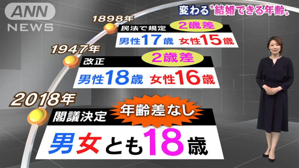 일본 성인연령 1024x575 日 선거권에 이어 성인연령 18세로 민법 개정