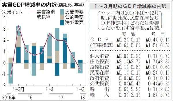 일본경제 일본 경제성장률 2년 3개월만에 마이너스 전환