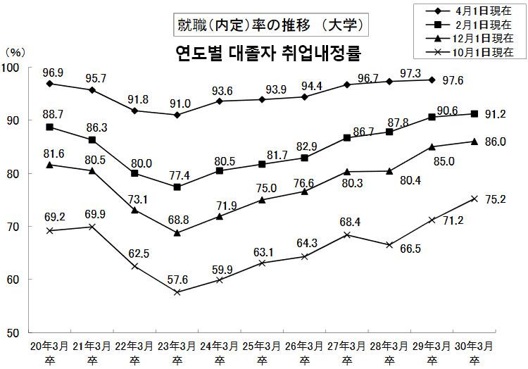 취업내정 일본 대학생 취업 내정율 5월 1일 기준 40%넘어