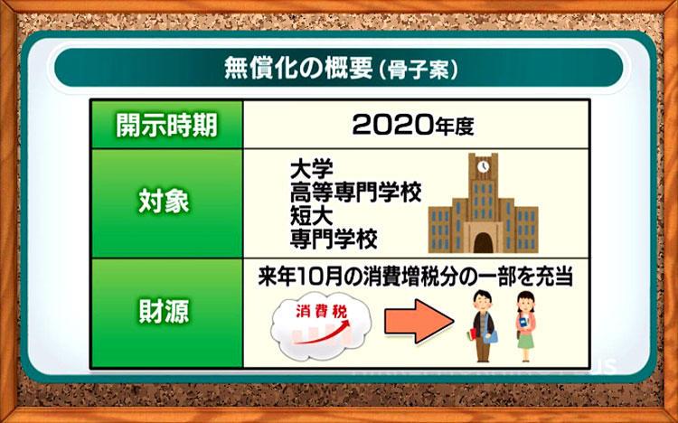 교육무상화 일본의 고등교육 무상화! 저소득가정 자녀의 대학 등록금 면제