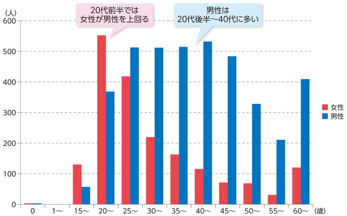 매독감염 일본 성병환자 급증! 20대 젊은여성, 매독 감염자 늘어