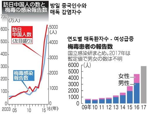 매독환자수 일본 성병환자 급증! 20대 젊은여성, 매독 감염자 늘어