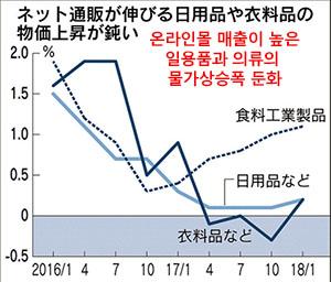 온라인몰 매출 일본은행, 온라인시장 확대가 소비자물가 하락 견인