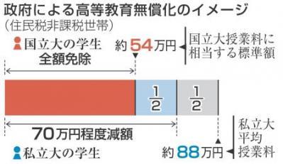일본 교육무상화 일본의 고등교육 무상화! 저소득가정 자녀의 대학 등록금 면제