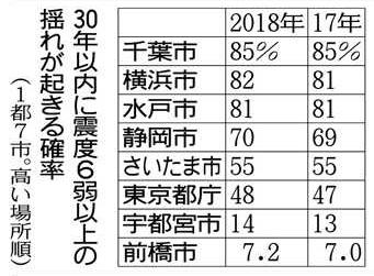 지진발생확률 일본정부 지진예측지도 2018년판 발표