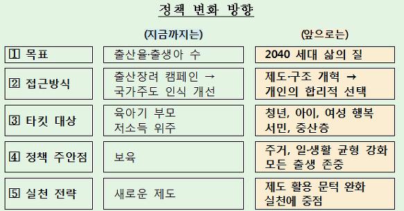저출산대책 저출산고령사회위원회 발표, 저출산대책 상세내용