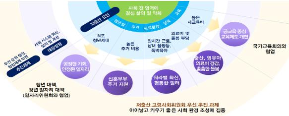 저출산대책2 저출산고령사회위원회 발표, 저출산대책 상세내용