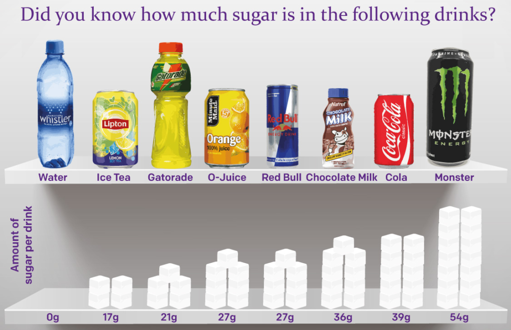 sugar drinks 1024x662 탄산음료 알츠하이머 발병 위험성 30%증가! 치매예방 및 치료법