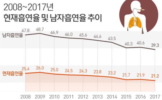 남자 흡연율 일본 남성 흡연율 29%로 역대 최저치