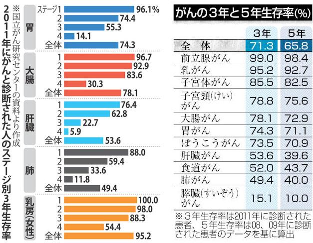 암환자 생존율 일본 국립암센터, 암환자 3년 생존율 71%