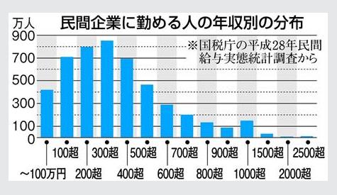 연봉분포 일본 직장인의 2017년 평균연봉은? 여성임금 최고액 경신
