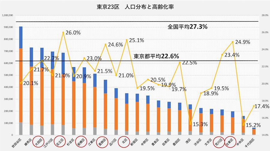 일본도쿄 고령자 일본 도쿄 노인인구 23%로 역대 최다! 75세 이상 고령자 더 많아