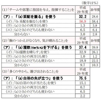 일본어 관용표현 일본문화청 조사! 일본인 80%가 잘모르는 일본어 표현