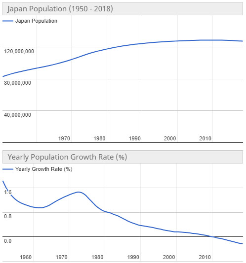 일본인구추이 초고령사회 일본인구는? 65세 이상 노인인구 28% 돌파