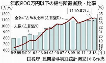 일본 빈곤층 일본 직장인의 2017년 평균연봉은? 여성임금 최고액 경신