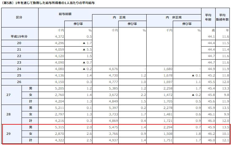 일본 직장인 연봉 일본 직장인의 2017년 평균연봉은? 여성임금 최고액 경신
