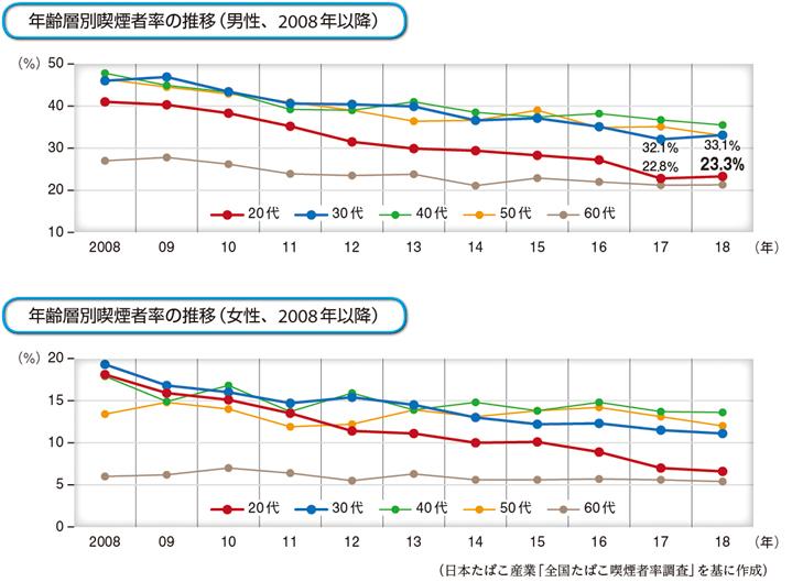 일본 흡연율 일본 남성 흡연율 29%로 역대 최저치