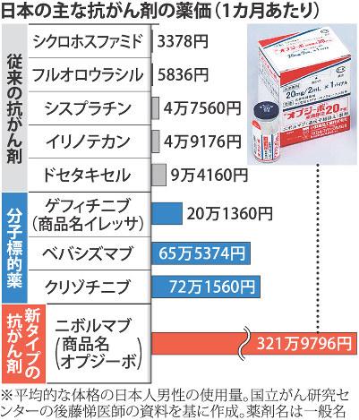 항암제 가격 일본 국립암센터, 암환자 3년 생존율 71%