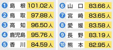 100세 이상 노인인구 일본 100세 이상 노인의 88%는 여성! 최고령자는 115세