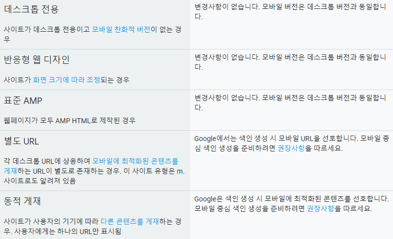 mobile indexing 구글 업데이트! 모바일사이트 중심 색인 생성