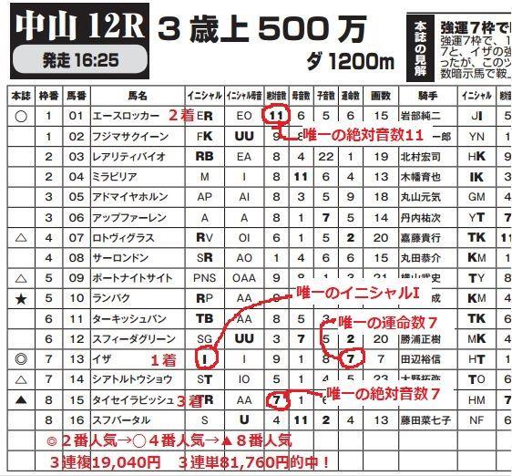 경마출마표분석 강운마를 찾아라! 일본경마예상 카발라 마권술 소개