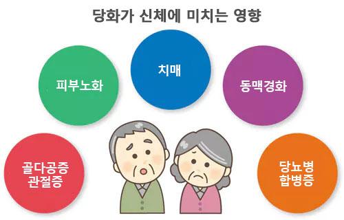 당화 영향 노화의 원인 당화(糖化), 탄수화물 외 음주와 밀접한 관련