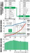 일본과학논문 인용수 105x185 면역 항암치료약 개발! 일본인 노벨 생리의학상 수상