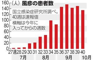 일본풍진환자 일본 풍진 유행, 임신부 일본여행 전 예방접종 필수